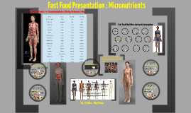 Copy of Micronutrient and Fast Food Presentation