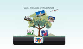 Copy of Three Branches of Government