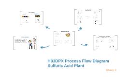 53pblugvk5anhznsz7vcnerxj76jc3sachvcdoaizecfr3dnitcq_0_0 h83dpx process flow diagram sulfuric acid plant by luyao tang on prezi
