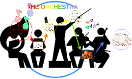 The orchetra     is...