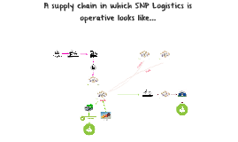 Supply chain - final assignment