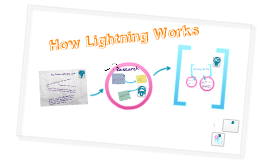 How Lightning Works