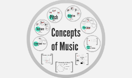 Concepts of Music