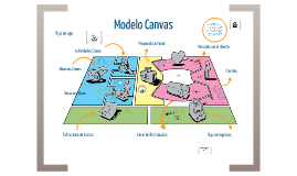 Copy of Modelo Canvas