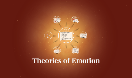 Chapter 8- Theories of Emotion