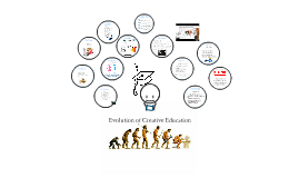 Copy of Evolution of Creative Education