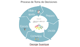 Copia de Proceso de toma de decisiones