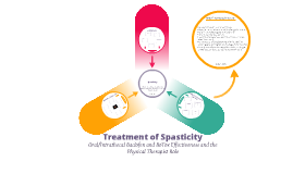 Copy of Spasticity: Baclofen and BoTox