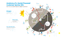 Anatomy of a Social-Powered Customer Service Win