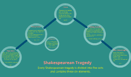 Shakespearean Tragedy Structure