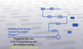 Individualized Quality Control Plan (IQCP) Program
