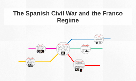 The Spanish Civil War and the Franco Regime