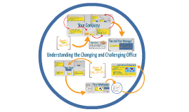 Copy of Chapter 1:Understanding the Changing and Challenging Office Part I (pg. 3-13)