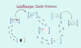 Copy of Goldthorpe Class Scheme: Social sciences