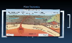 Copy of plate tectonics