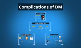 complications of dm