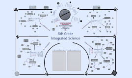 Copy of David Wood 8th Grade Integrated Science Curriculum Map [TEMPLATE]