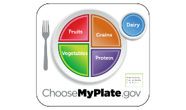 Copy of ChooseMyPlate