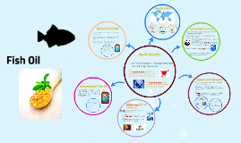 Copy of Fish Oil Dashboard