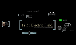 Electromagnetism 12.3 : Electric Field
