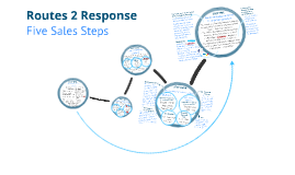 R2R Bespoke 5-Step Selling Process