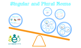 Copy of Singular & Plural Nouns