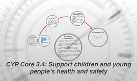 Copy of Copy of CYP Core 3.4: Support children and young people's health and
