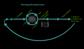 Essay-Writing-Process