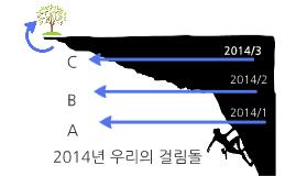 2014년 우리의 걸림돌