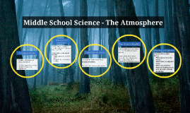 Middle School Science - The Atmosphere