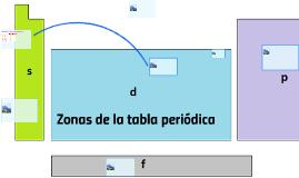 Zonas de la tabla periodica by edgar jos chinchilla pez on prezi urtaz Gallery