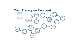 Your Privacy on Facebook