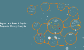 Copy of Jaguar Land Rover & Toyota - Corporate Strategy Analysis
