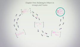Chapter Five: Relating to Others in