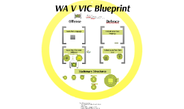 WA v VIC Blueprint