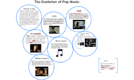 Music Theory- Pop Music