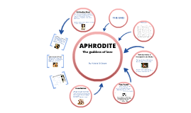 Aphrodite: Greek Mythology