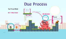 essay due process model