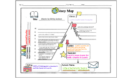 Plot diagram by tina peacock on prezi charles by shirley jackson ccuart Images