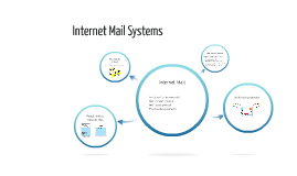 Internet Mail Systems
