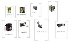 Product Evolution: Camera