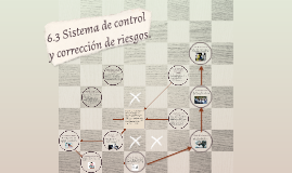 Copy of 6.3 Sistema de control y corrección de riesgos.