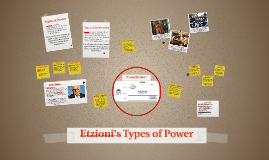 Etzioni's Types of Power