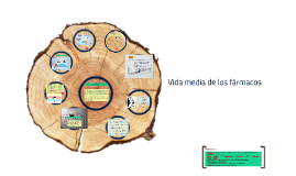 Copy of Vida media de los fármacos