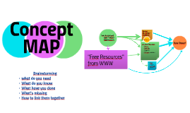 Concept Map of Research Process