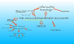 Knowledge-Based Economy