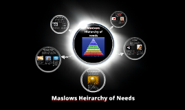 Copy of Copy of Maslows Hierarchy of needs