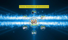 Three branches of Goverment