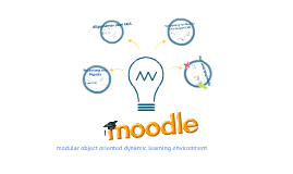 Copy of Moodle - SchilF