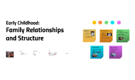 Early Childhood: Family Relationships and Structure